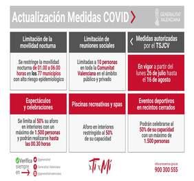 Medidas anticovid (26/07/2021-16/08/2021)