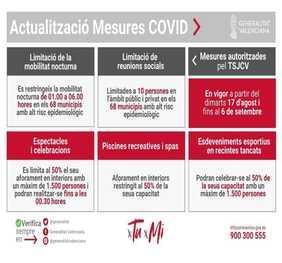Medidas anticovid del 17 de agosto al 6 de septiembre