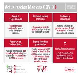 Actualización de las medidas anticovid en la Comunidad Valenciana