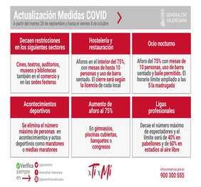 Medidas anticovid en la Comunidad Valenciana